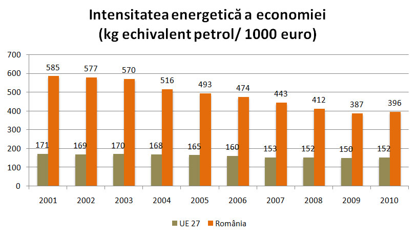 Intensitatea energetica a economiei